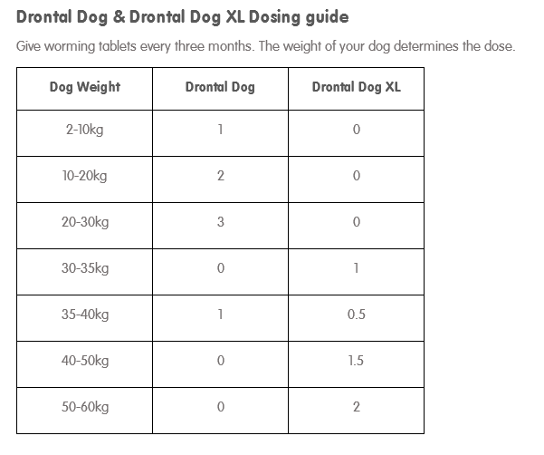 Drontal Dosing Guide